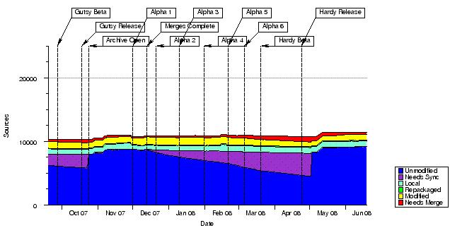 Divergence in Ubuntu universe